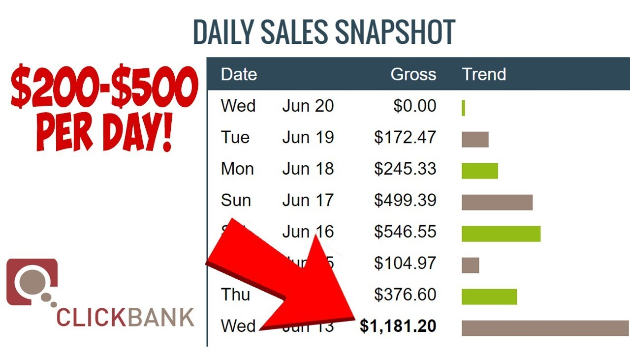 How To Make $200 to $500 Per DAY With Clickbank    Clickbank For Beginners